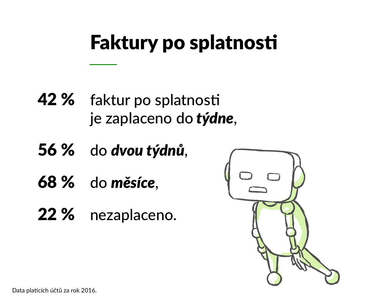 61 % faktur je zaplaceno do data splatnosti, 31 % po splatnosti, 8 % nezaplaceno.
